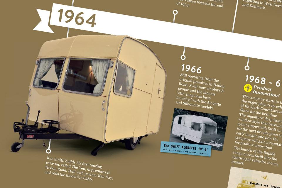Первая модель каравана Swift, выпущенная в 1964 году